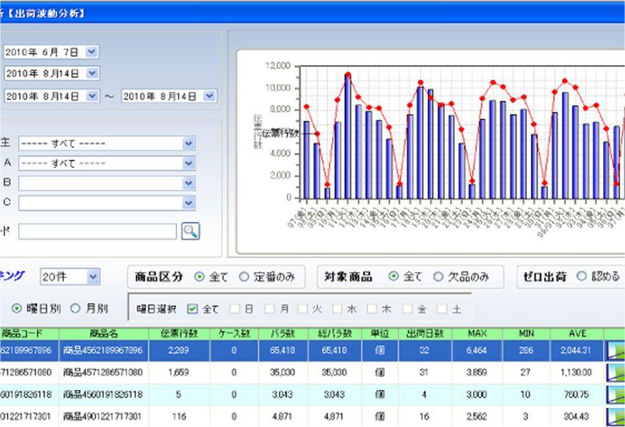 作業分析・発注支援・棚割り支援システム W-Assist