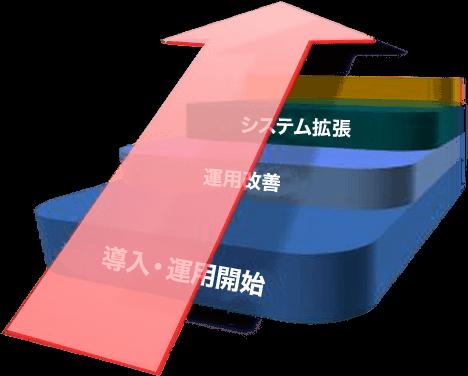 柔軟性・拡張性抜群の実行系WMS